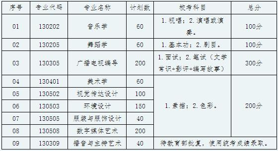 贺州学院2019年艺术类专业