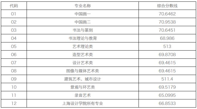 中国美术院校2017年本科招生录取最低分数线-2017中国美术学院高