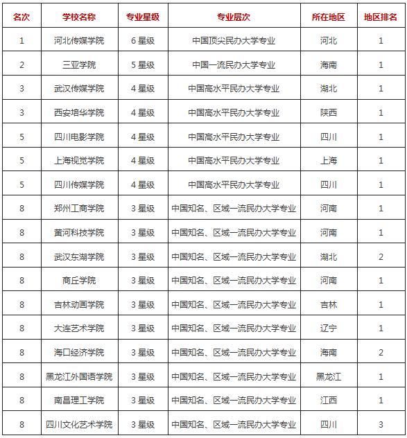 2017年中国民办大学播音与主持艺术专业排行榜