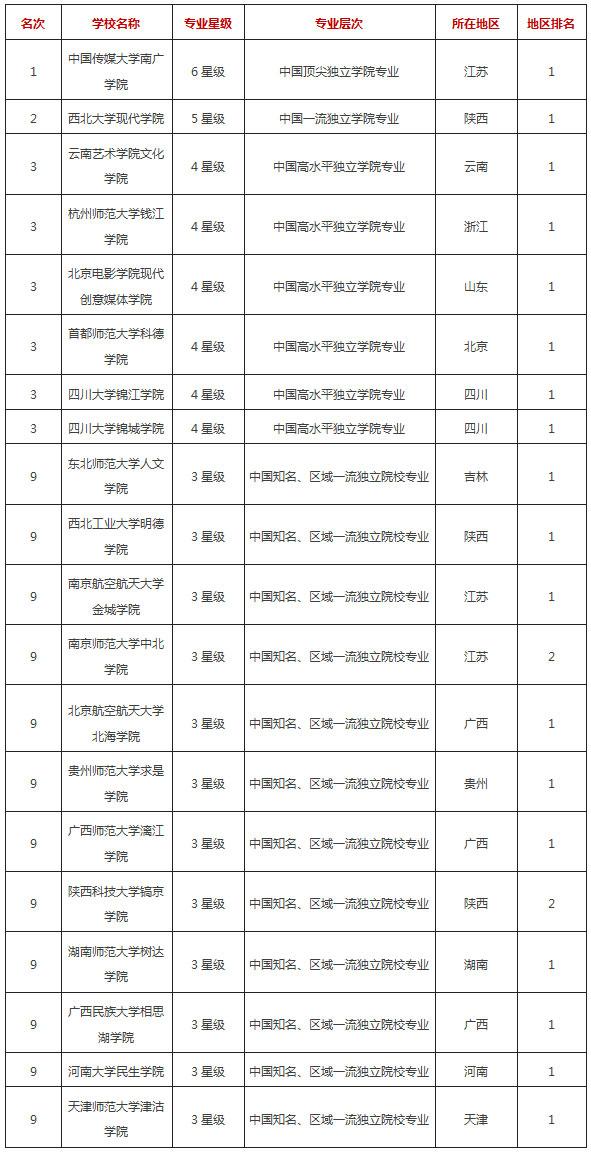 2017年中国独立学院播音与主持艺术专业排行榜