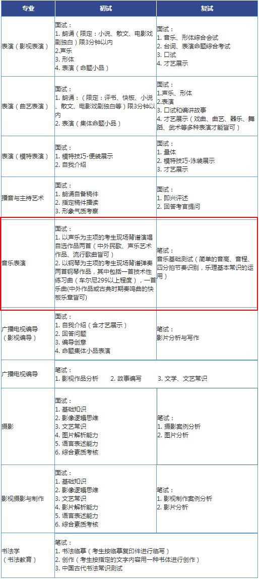 2018年北京城市学院音乐类专业校考内容