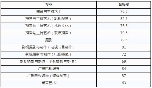 浙江传媒学院2018年艺术类专业校考初试合格线