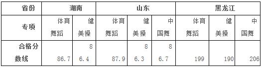 哈尔滨体育学院2018年舞蹈表演合格分数线
