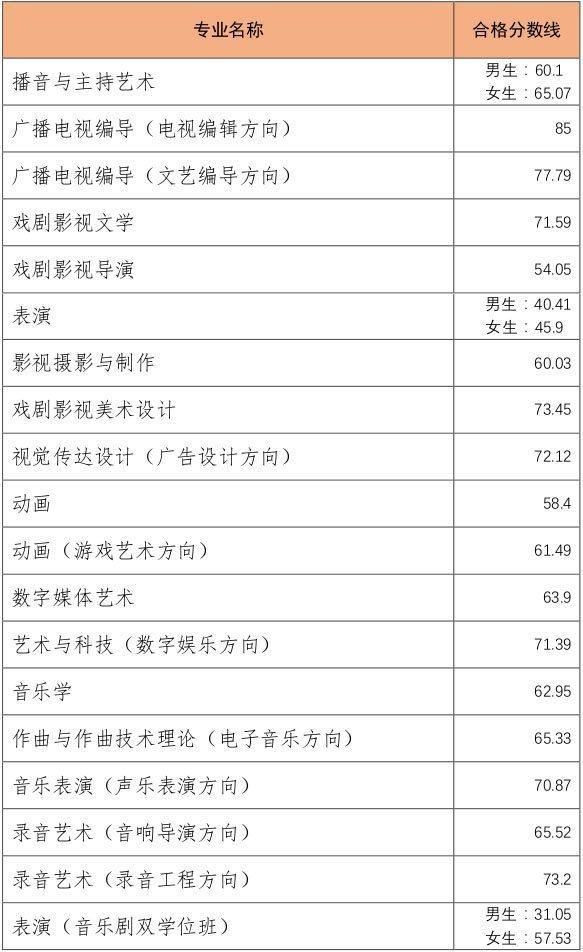中国传媒大学2018年艺术类校考合格分数线