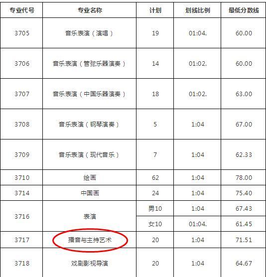 2018山东艺术学院播音专业校考合格线