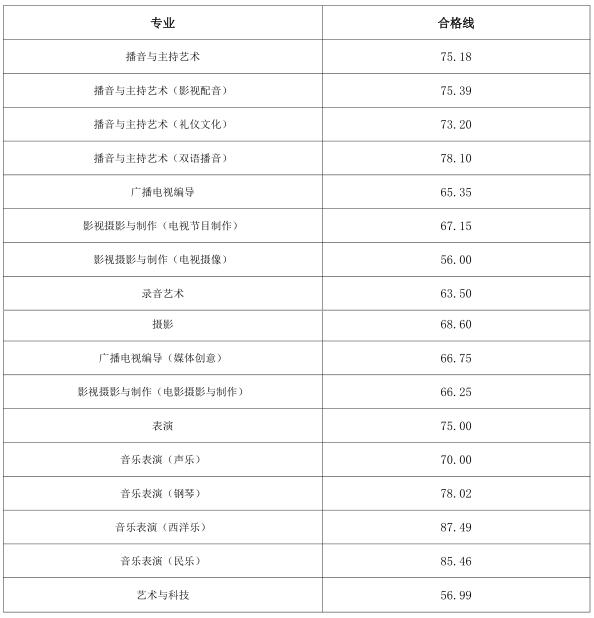 浙江传媒学院 2018 年艺术类专业考试合格线