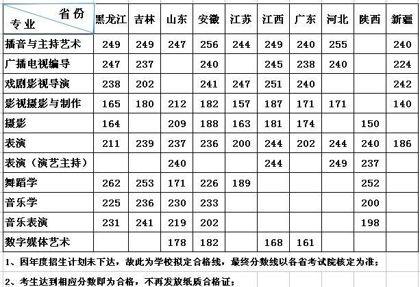 武汉传媒学院2018年艺术类校考专业合格分数线
