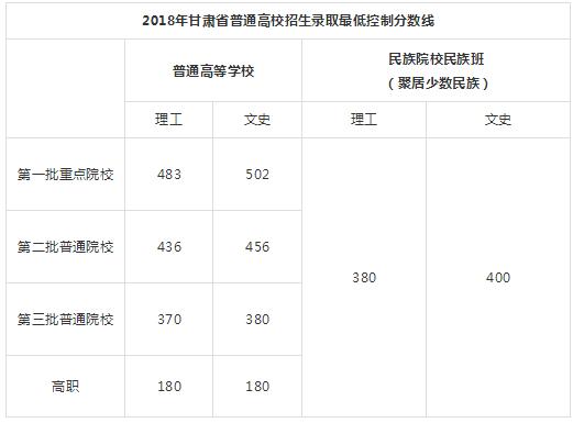 甘肃2018高考分数线