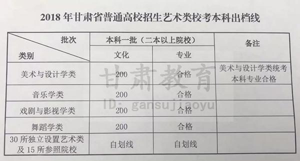 甘肃2018艺术类高考分数线