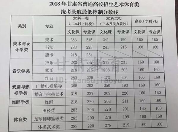 甘肃2018艺术体育类专业合格线