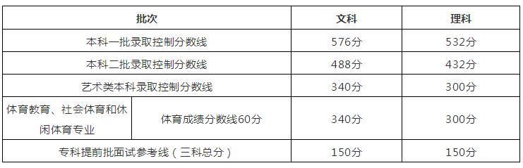北京2018高考分数线