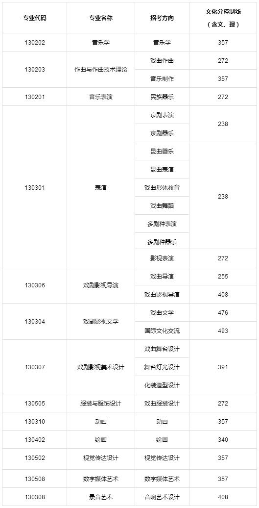 中国戏曲学院2018年本科专业文化控制分数线