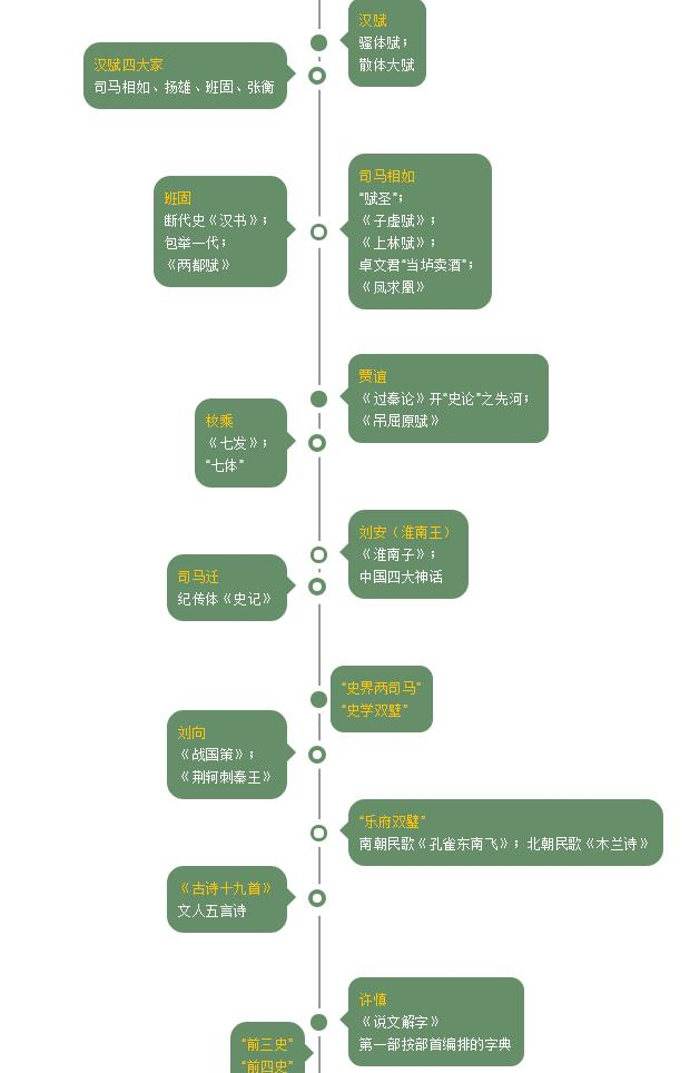 两汉文学知识点脉络图