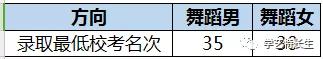华中师范2018年艺术类录取分数�? width=