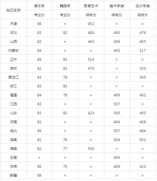北京2018年艺术类各专业录取最低分
