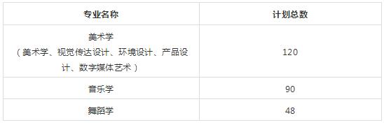华南师范2018年艺术类招生专业与计�? width=