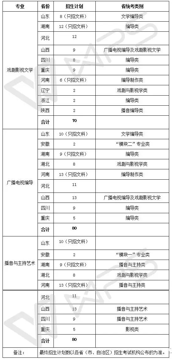 西南大学2018年艺术类招生专业与计�? width=